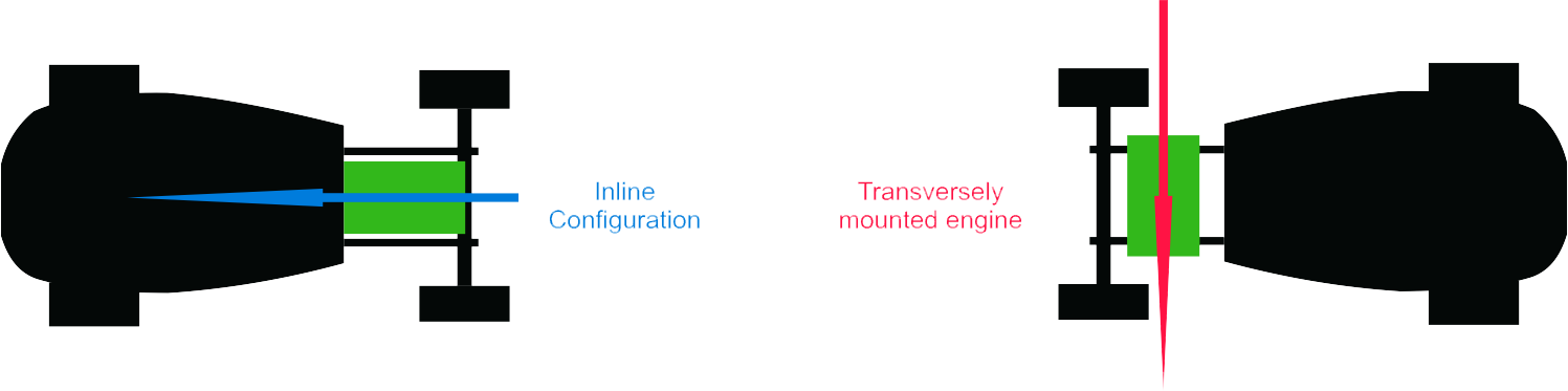 Inline and transversely mounted engines